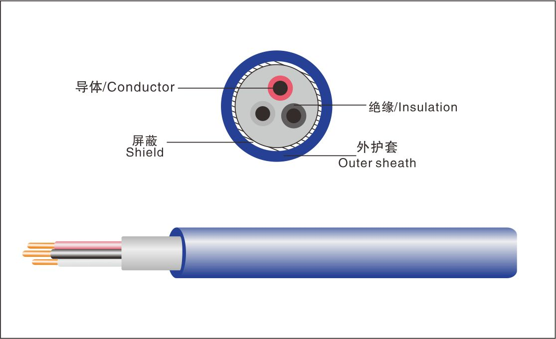 3 Core temperature cable